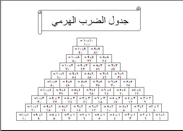 بالصور صور جدول الضرب , رياضيات 2065 3