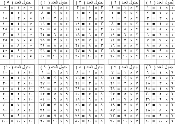 صوره صور جدول الضرب , رياضيات